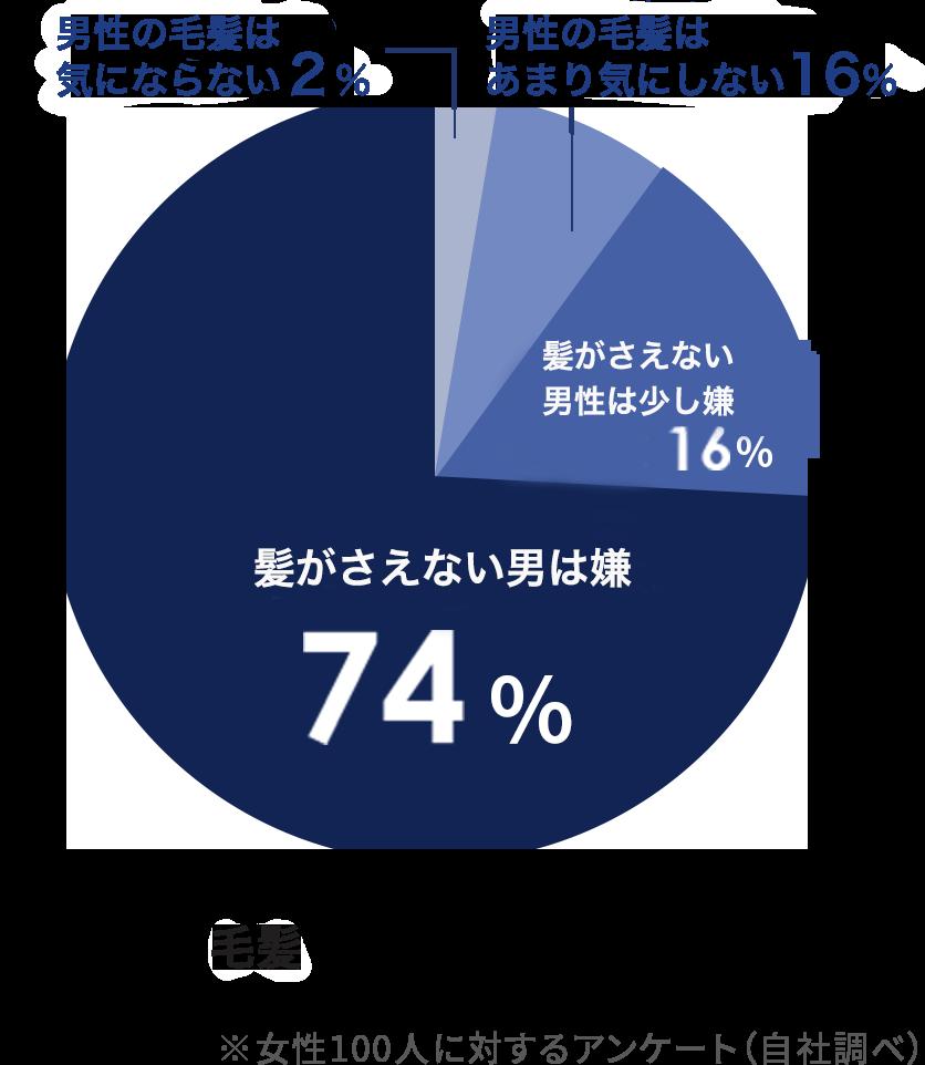男性の薄毛に対するアンケート調査 薄毛の男性は嫌 74%